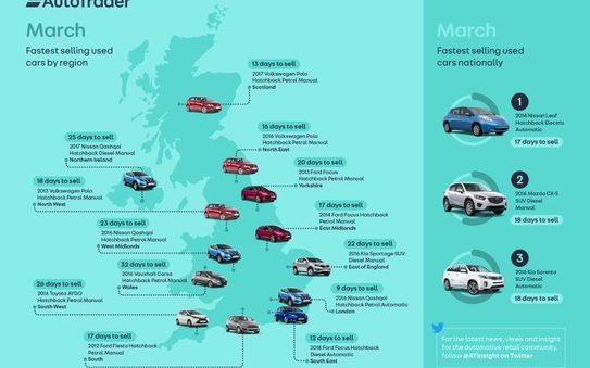 Sparks fly in spring as the Leaf takes the title as the UK's Fastest Selling Car