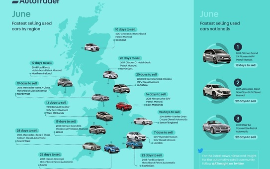 Grand Picasso paints a pretty picture as UK's fastest selling used car in June