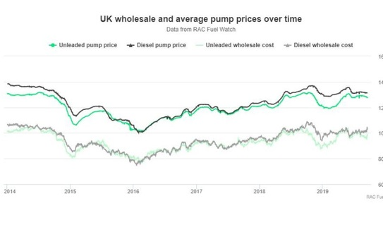 Oil price spike - what does it mean for UK drivers?