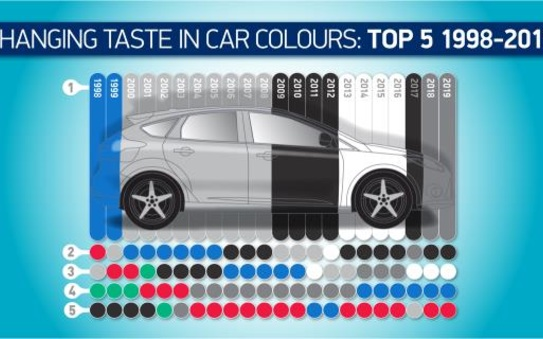 Grey cements position as Britain's no1 car colour in 2019
