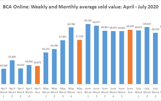 Used Car Values Stabilise At Bca In July As Volumes Continue To Rise Automotive News