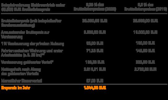 online broker vergleich flatex gehaltsabrechnung mit firmenwagen verstehen